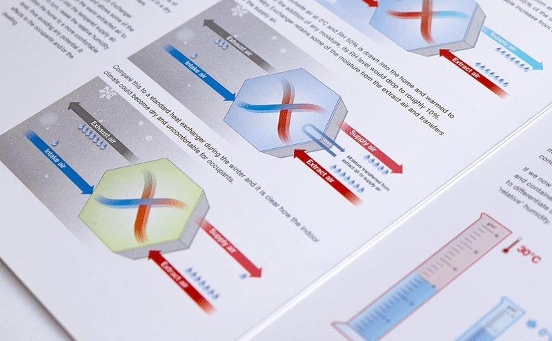 Take a look at some of the marketing materials we created for Zehnder